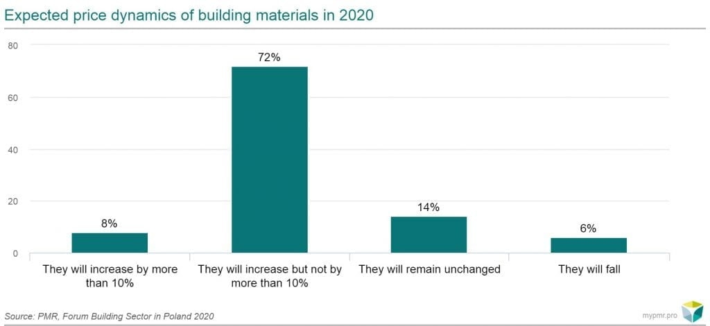 Expected price dynamics of building materials in 2020