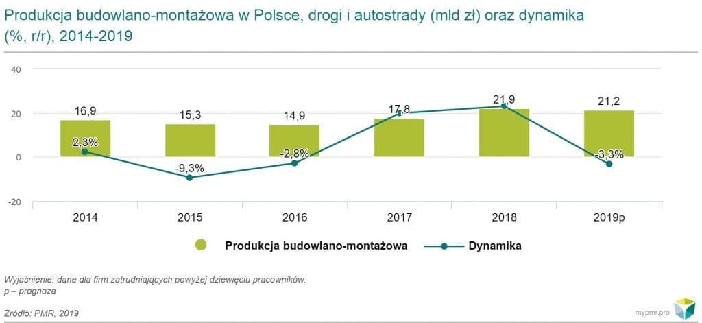 Produkcja budowlano-montażowa w Polsce, drogi i autostrady (mld zł) oraz dynamika (%, rr), 2014-2019 - wykres