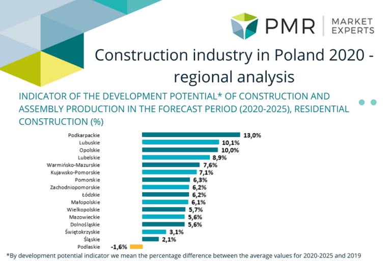 Construction sector in Poland 2020 – Regional analysis [Infographic]