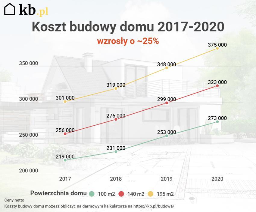 koszt budowy domu 2017-2020