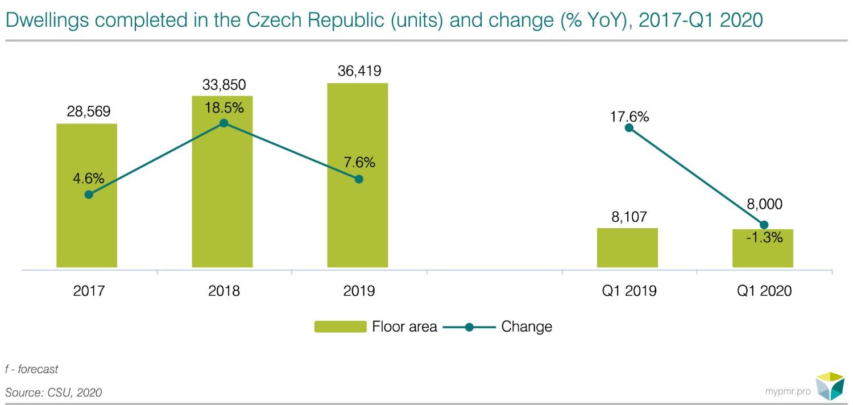 Czech 2