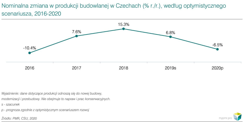 Czechy 1