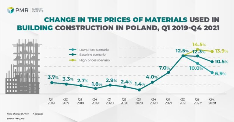 PMR: construction materials prices rising fastest in civil engineering