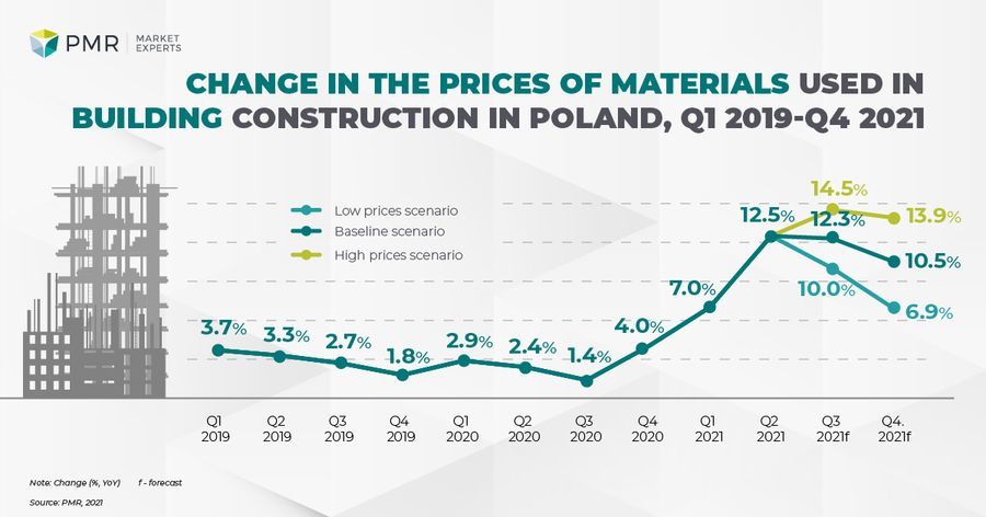 construction prices